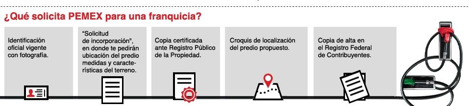 infografiafranquicia